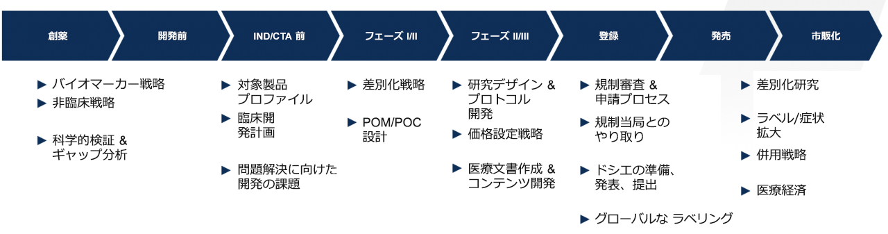 製品開発マップ