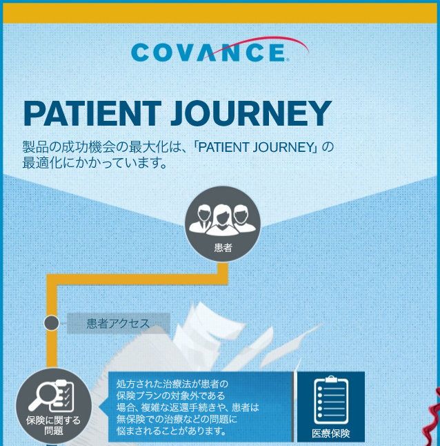 コーヴァンスの患者様および医療提供者サービス