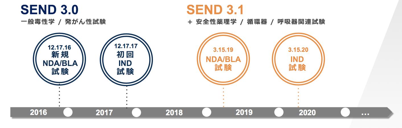 SEND 3.0 と 3.1 の導入展開