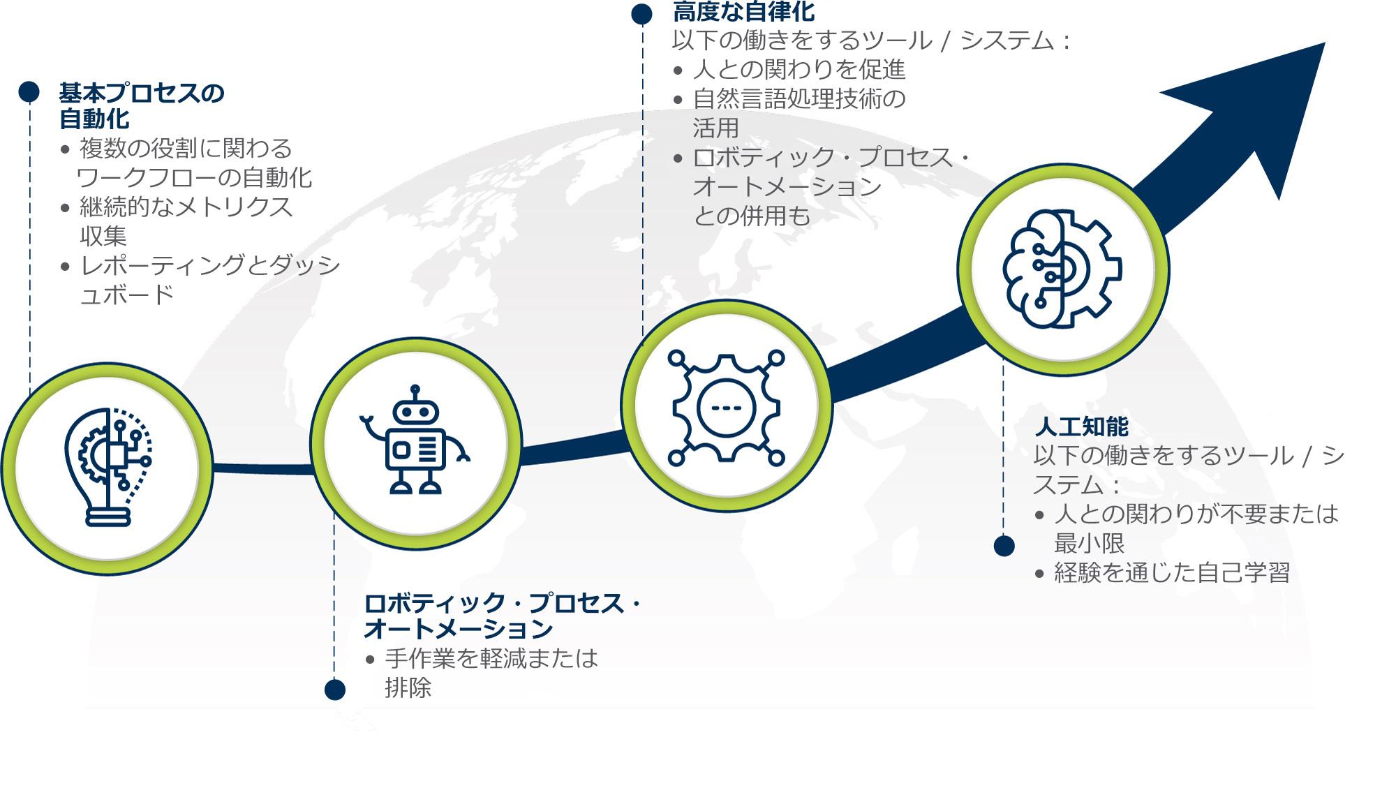 PV 自動化へのロードマップ